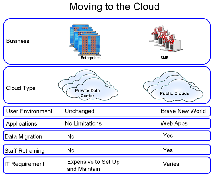 moving-to-cloud-medium